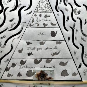 Pyramide de massflow Prise de Recul